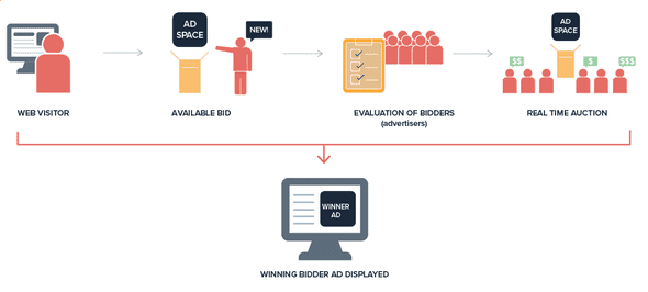 ad exchange process